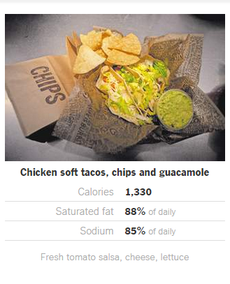 Why Chipotle Is Making You Fat Pulsefeedz