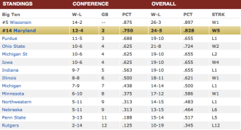 Men's Big Ten Basketball Standing, Courtesy: ESPN.com