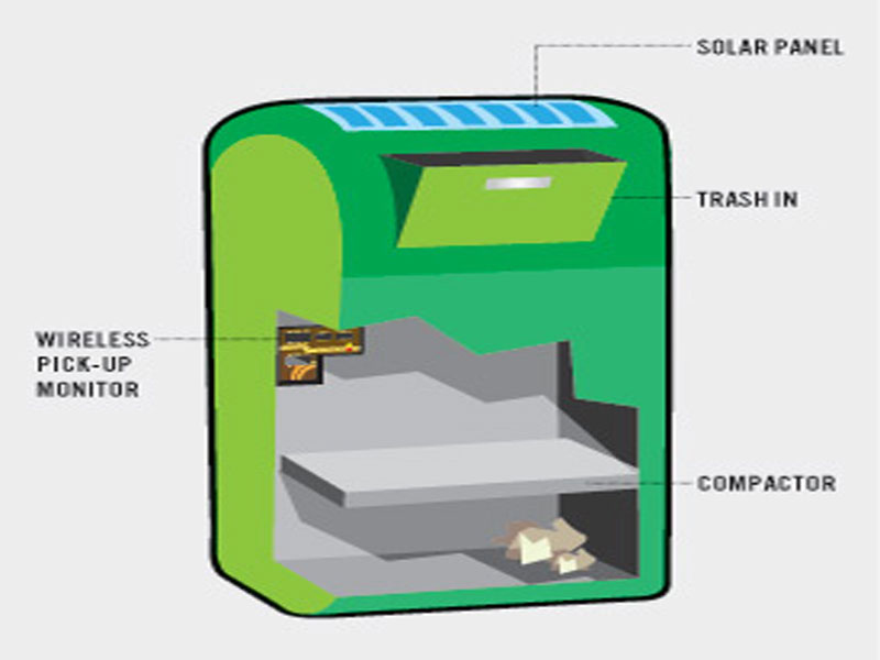 Hyattsville set to install solar powered trash compactors What is trash compactor and how does it work